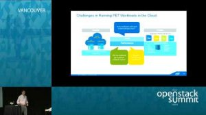 Embedded thumbnail for Pets on Cattle - Meeting Enterprise SLAs in OpenStack