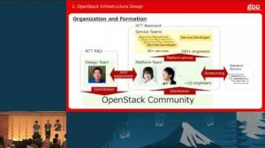Embedded thumbnail for OpenStack at NTT Resonant: Lessons Learned in Web Infrastructure