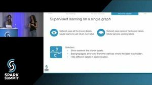 Embedded thumbnail for Neural Network That Learns From a Huge Graph: Spark Summit East talk by Dániel Darabos/Hanna Gábor