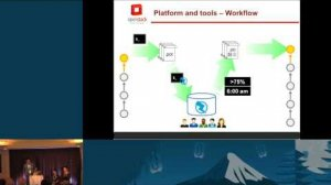 Embedded thumbnail for Get OpenStack to speak your language - OpenStack I18n Team Introduction